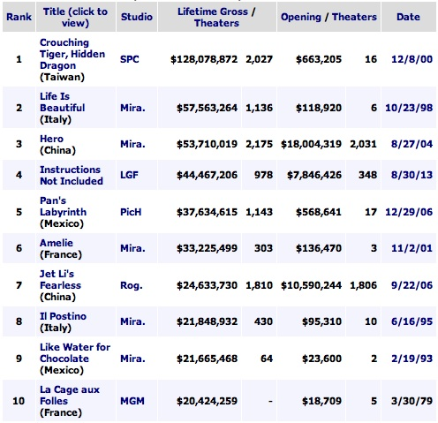 Movie box office of all time